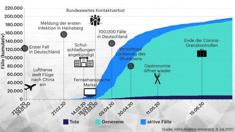 Corona Entwicklung In Deutschland